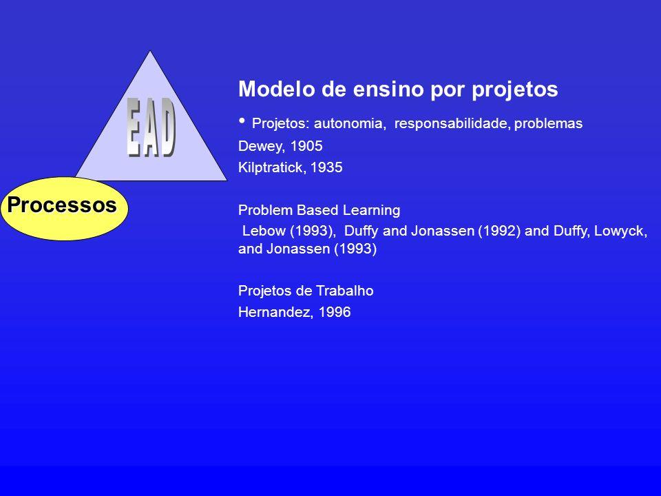 Processos Modelo de ensino por projetos Projetos: autonomia, responsabilidade, problemas Dewey, 1905 Kilptratick, 1935 Problem Based Learning Lebow (1