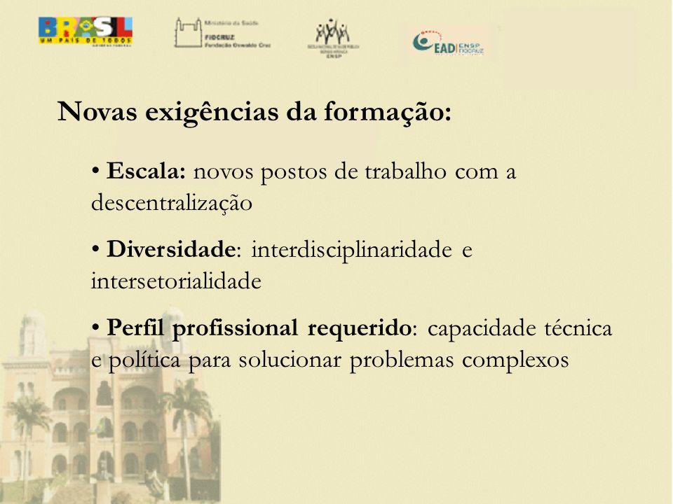 Novas exigências da formação: Escala: novos postos de trabalho com a descentralização Diversidade: interdisciplinaridade e intersetorialidade Perfil p