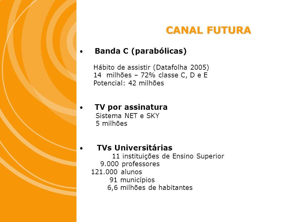 Banda C (parabólicas) Hábito de assistir (Datafolha 2005) 14 milhões – 72% classe C, D e E Potencial: 42 milhões TV por assinatura Sistema NET e SKY 5