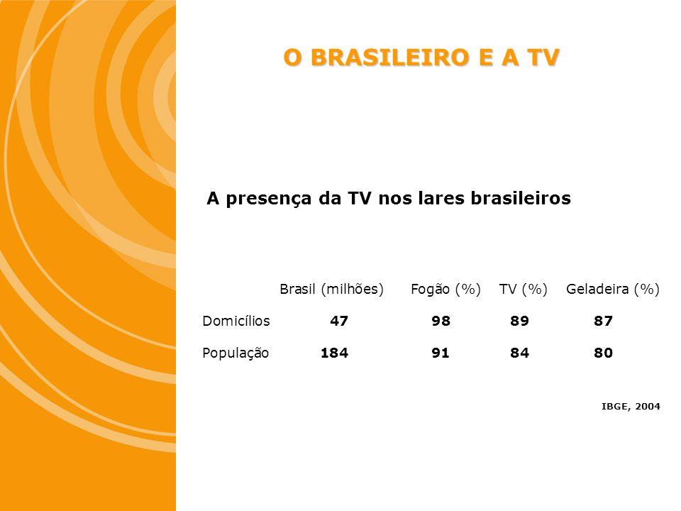A presença da TV nos lares brasileiros Brasil (milhões) Fogão (%) TV (%) Geladeira (%) Domicílios 47 98 89 87 População 184 91 84 80 IBGE, 2004 O BRAS