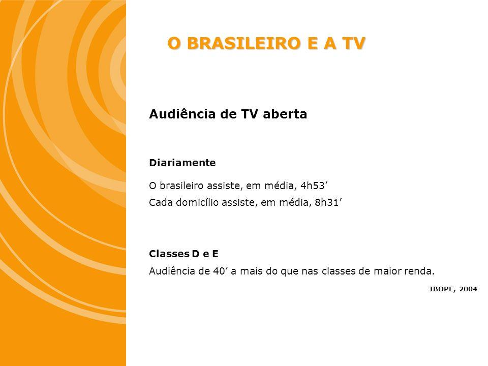 Audiência de TV aberta Diariamente O brasileiro assiste, em média, 4h53 Cada domicílio assiste, em média, 8h31 Classes D e E Audiência de 40 a mais do