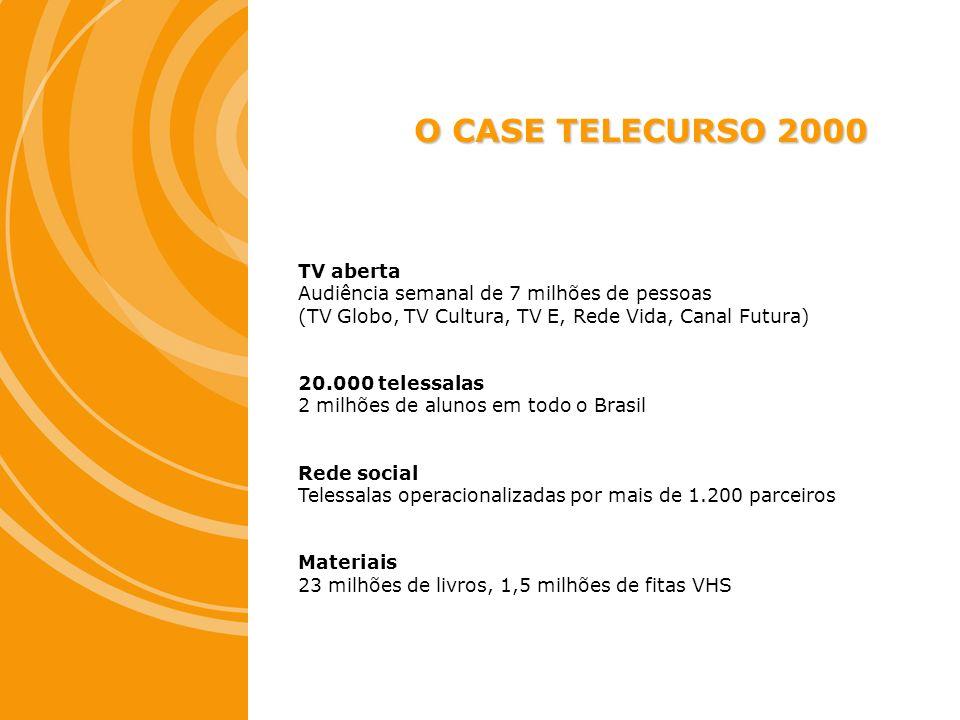 O CASE TELECURSO 2000 TV aberta Audiência semanal de 7 milhões de pessoas (TV Globo, TV Cultura, TV E, Rede Vida, Canal Futura) 20.000 telessalas 2 mi