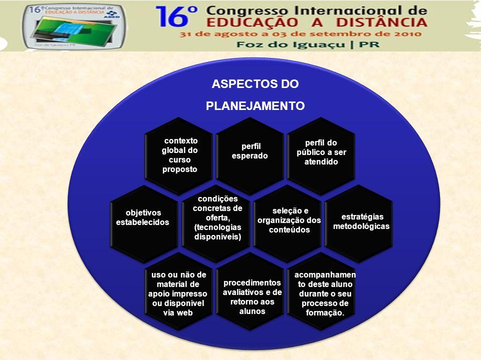 objetivos estabelecidos condições concretas de oferta, (tecnologias disponíveis) contexto global do curso proposto uso ou não de material de apoio imp