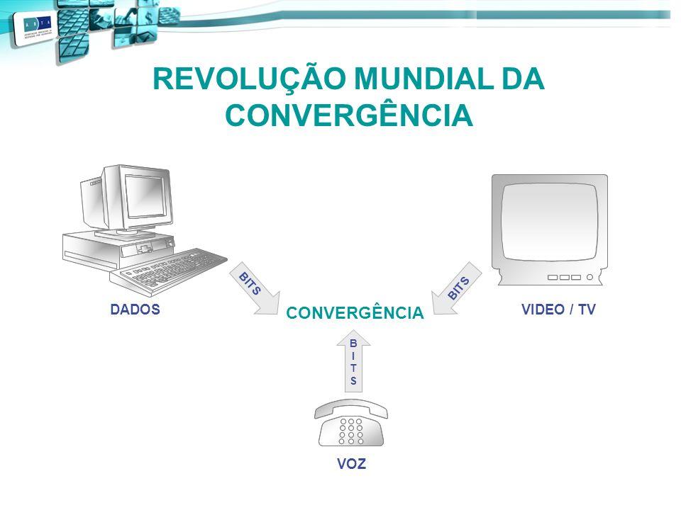 REVOLUÇÃO MUNDIAL DA CONVERGÊNCIA CONVERGÊNCIA DADOSVIDEO / TV VOZ BITS BITSBITS