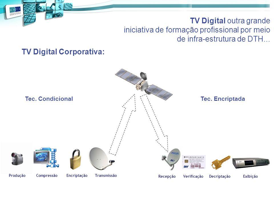 TV Digital outra grande iniciativa de formação profissional por meio de infra-estrutura de DTH... ProduçãoCompressãoEncriptaçãoTransmissão Verificação