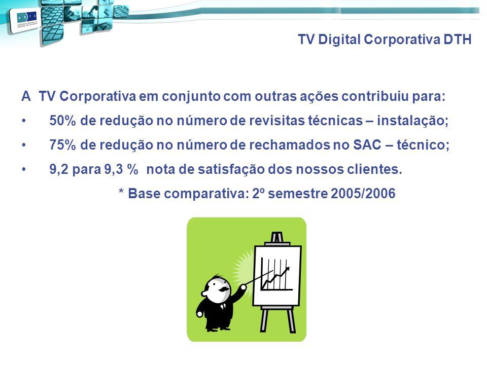 A TV Corporativa em conjunto com outras ações contribuiu para: 50% de redução no número de revisitas técnicas – instalação; 75% de redução no número d