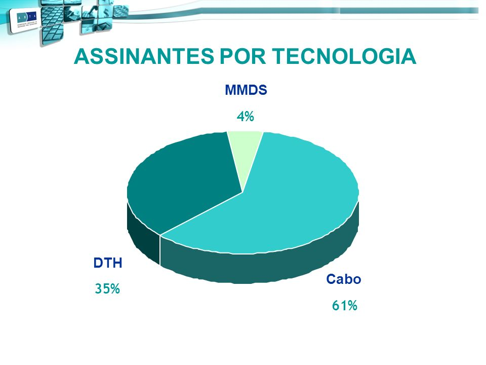 MMDS 4% Cabo 61% DTH 35% ASSINANTES POR TECNOLOGIA