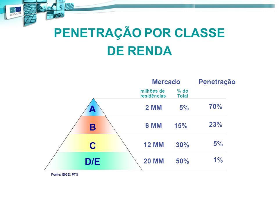 PENETRAÇÃO POR CLASSE DE RENDA A B C D/E PenetraçãoMercado 2 MM5% milhõesde residências % do Total 6 MM15% 12 MM30% 20 MM50% 70% 23% 5% 1% Fonte: IBGE