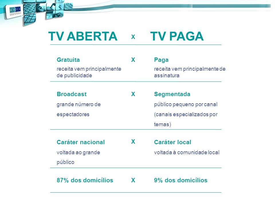TV ABERTA X TV PAGA Gratuita receita vem principalmente de publicidade X Paga receita vem principalmente de assinatura Broadcast grande número de espe