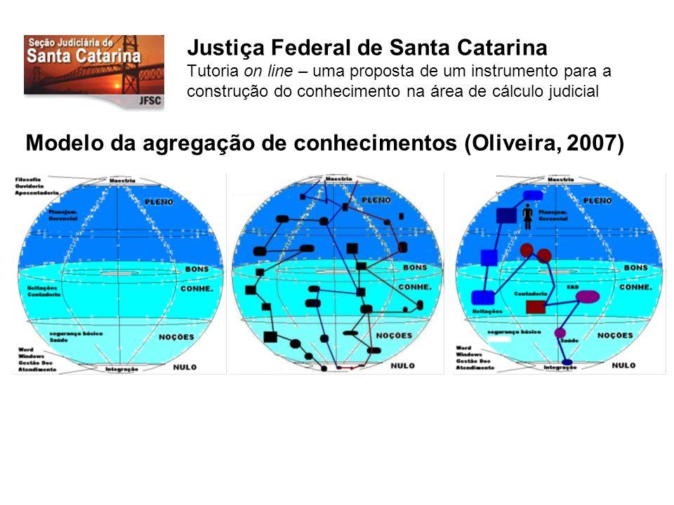 Justiça Federal de Santa Catarina Tutoria on line – uma proposta de um instrumento para a construção do conhecimento na área de cálculo judicial Modelo da agregação de conhecimentos (Oliveira, 2007)