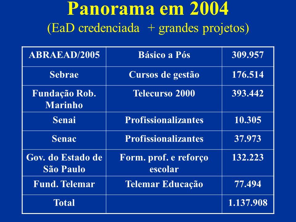 Panorama em 2004 (EaD credenciada + grandes projetos) ABRAEAD/2005Básico a Pós309.957 SebraeCursos de gestão176.514 Fundação Rob. Marinho Telecurso 20