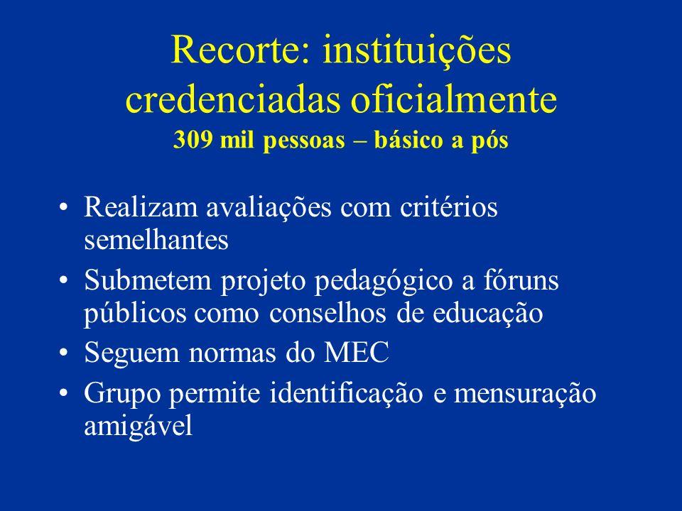 Distribuição de alunos e instituições no país (credenciadas oficialmente) RegiãoAlunos%Instituições% Norte11.6443,7116,6 Nordeste57.98218,7106 Centro-oeste23.5887,61811.4 Sudeste163.887539054 Sul52.856173722 Brasil309.957100166100