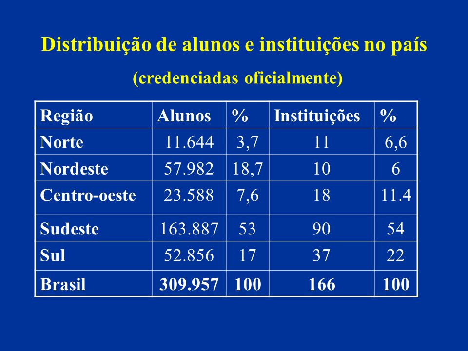 Distribuição de alunos e instituições no país (credenciadas oficialmente) RegiãoAlunos%Instituições% Norte11.6443,7116,6 Nordeste57.98218,7106 Centro-