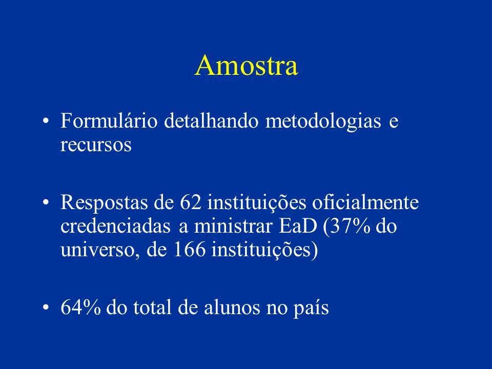 Amostra Formulário detalhando metodologias e recursos Respostas de 62 instituições oficialmente credenciadas a ministrar EaD (37% do universo, de 166