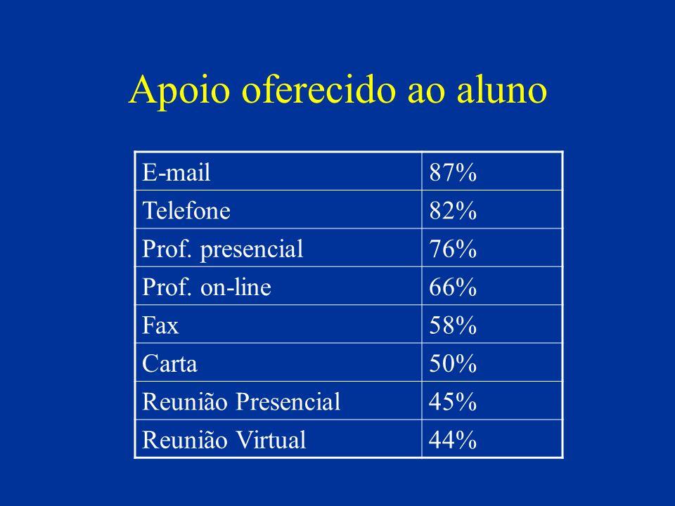 Apoio oferecido ao aluno E-mail87% Telefone82% Prof. presencial76% Prof. on-line66% Fax58% Carta50% Reunião Presencial45% Reunião Virtual44%
