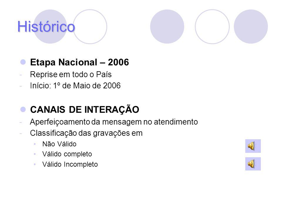 Etapa Nacional – 2006 -Reprise em todo o País -Início: 1º de Maio de 2006 CANAIS DE INTERAÇÃO -Aperfeiçoamento da mensagem no atendimento -Classificaç