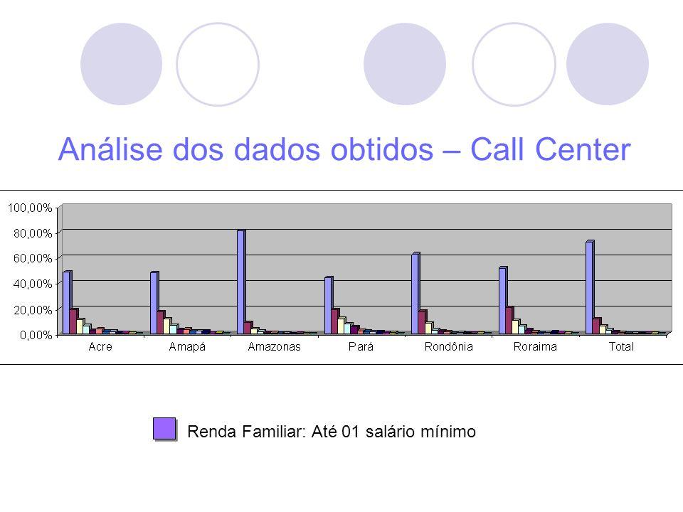 Análise dos dados obtidos – Call Center Renda Familiar: Até 01 salário mínimo