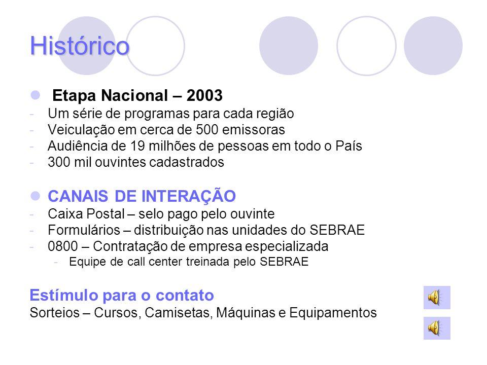 Histórico Etapa Nacional – 2003 -Um série de programas para cada região -Veiculação em cerca de 500 emissoras -Audiência de 19 milhões de pessoas em t
