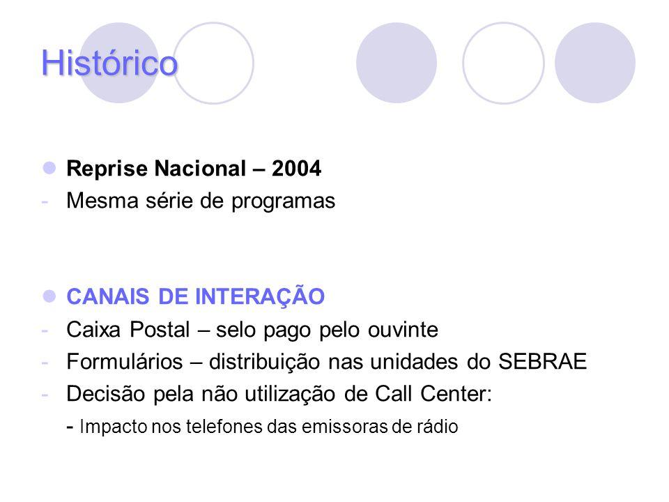 Histórico Reprise Nacional – 2004 -Mesma série de programas CANAIS DE INTERAÇÃO -Caixa Postal – selo pago pelo ouvinte -Formulários – distribuição nas