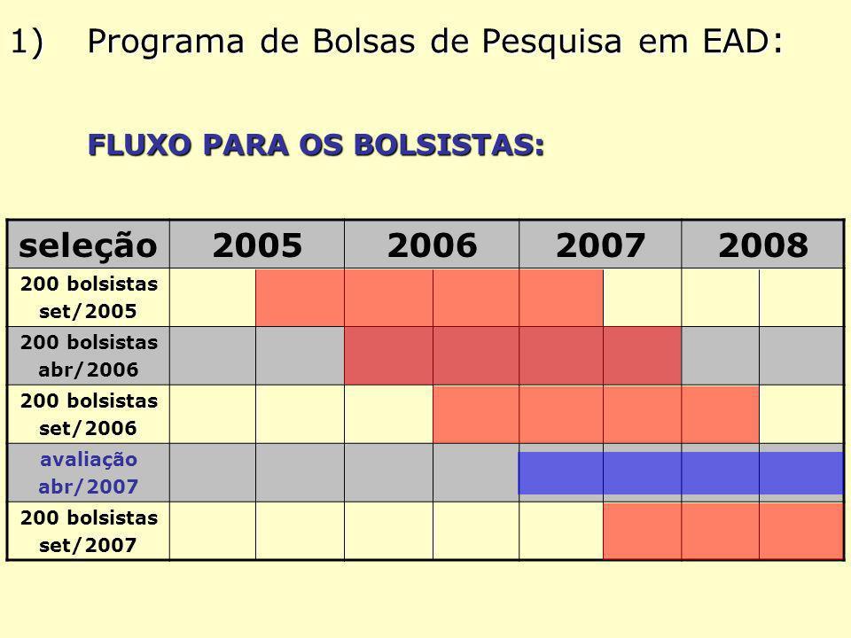 1)Programa de Bolsas de Pesquisa em EAD : FLUXO PARA OS BOLSISTAS: seleção2005200620072008 200 bolsistas set/2005 200 bolsistas abr/2006 200 bolsistas set/2006 avaliação abr/2007 200 bolsistas set/2007