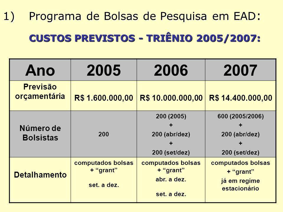 1)Programa de Bolsas de Pesquisa em EAD : CUSTOS PREVISTOS - TRIÊNIO 2005/2007: Ano200520062007 Previsão orçamentária R$ 1.600.000,00R$ 10.000.000,00R$ 14.400.000,00 Número de Bolsistas 200 200 (2005) + 200 (abr/dez) + 200 (set/dez) 600 (2005/2006) + 200 (abr/dez) + 200 (set/dez) Detalhamento computados bolsas + grant set.