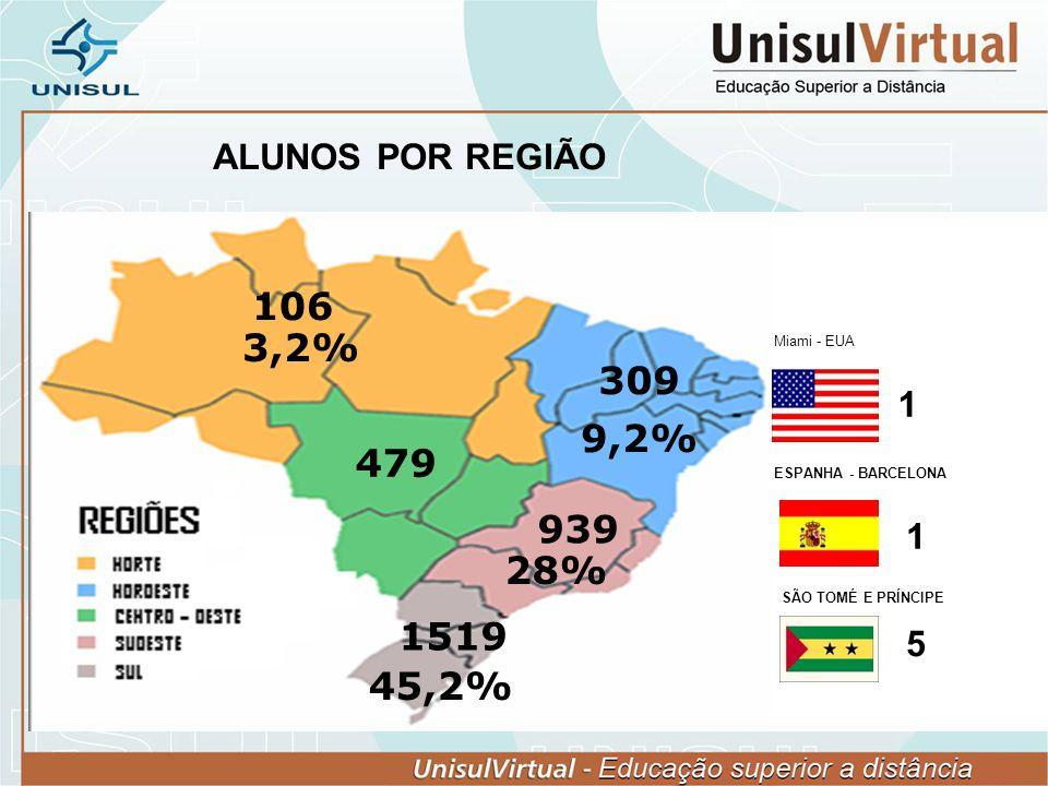 ALUNOS POR REGIÃO 1519 939 479 309 106 45,2% 28% 9,2% 3,2% ESPANHA - BARCELONA 1 SÃO TOMÉ E PRÍNCIPE 5 1 Miami - EUA