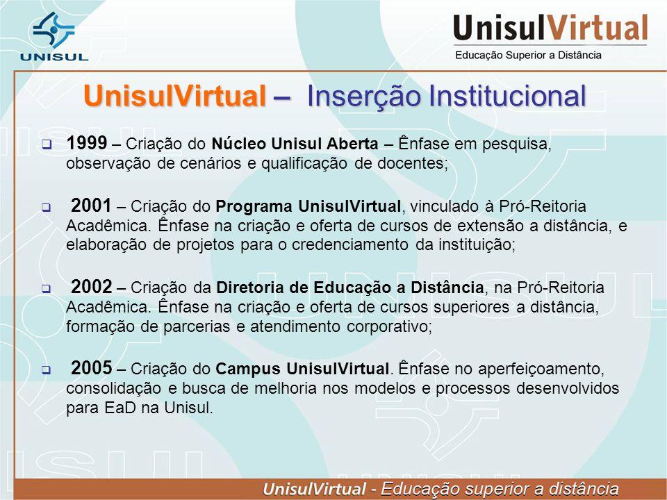 UnisulVirtual – Inserção Institucional 1999 – Criação do Núcleo Unisul Aberta – Ênfase em pesquisa, observação de cenários e qualificação de docentes;