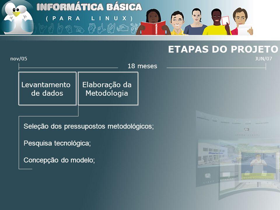 ETAPAS DO PROJETO 18 meses JUN/07nov/05 Levantamento de dados Planejamento Educacional; Elaboração do conteúdo; Roteirização do conteúdo; Elaboração de mídias; Programação; Testes.