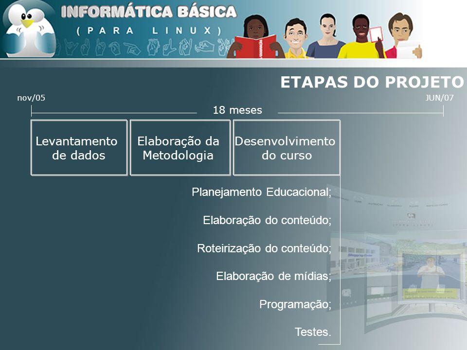 ETAPAS DO PROJETO 18 meses JUN/07nov/05 Levantamento de dados Planejamento; Capacitação de monitores e tutores; Seleção dos alunos Formação de turmas; Acompanhamento; Avaliação e análise crítica.