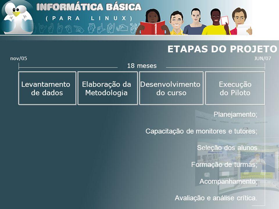 ETAPAS DO PROJETO 18 meses JUN/07nov/05 Levantamento de dados Planejamento; Capacitação de monitores e tutores; Seleção dos alunos Formação de turmas;