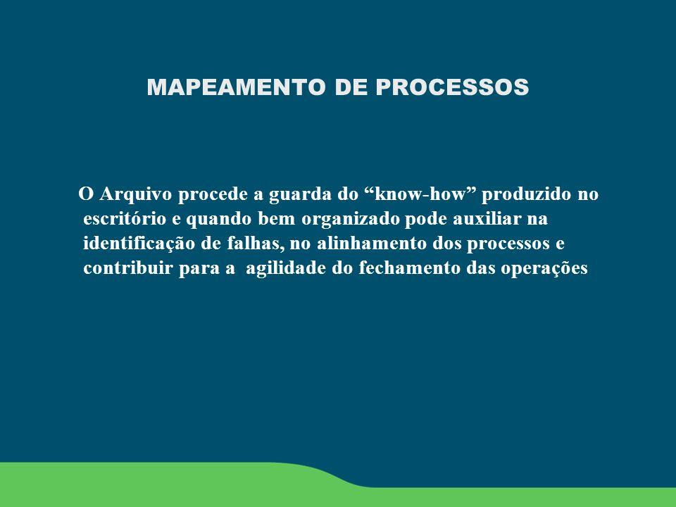 MAPEAMENTO DE PROCESSOS O Arquivo procede a guarda do know-how produzido no escritório e quando bem organizado pode auxiliar na identificação de falha