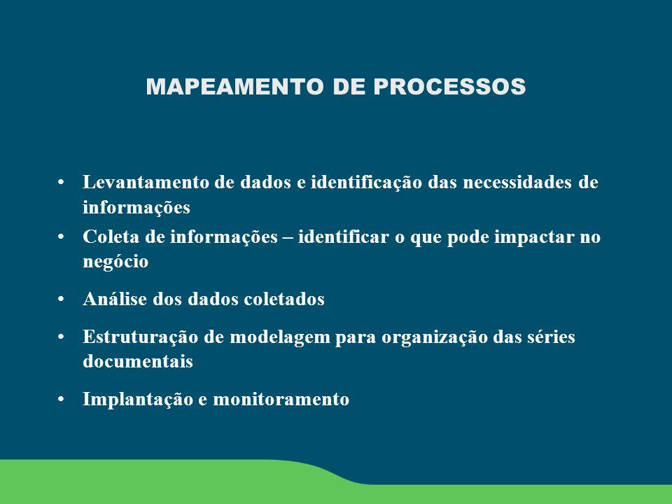 MAPEAMENTO DE PROCESSOS Levantamento de dados e identificação das necessidades de informações Coleta de informações – identificar o que pode impactar