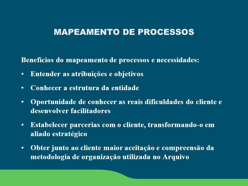 MAPEAMENTO DE PROCESSOS Benefícios do mapeamento de processos e necessidades: Entender as atribuições e objetivos Conhecer a estrutura da entidade Opo
