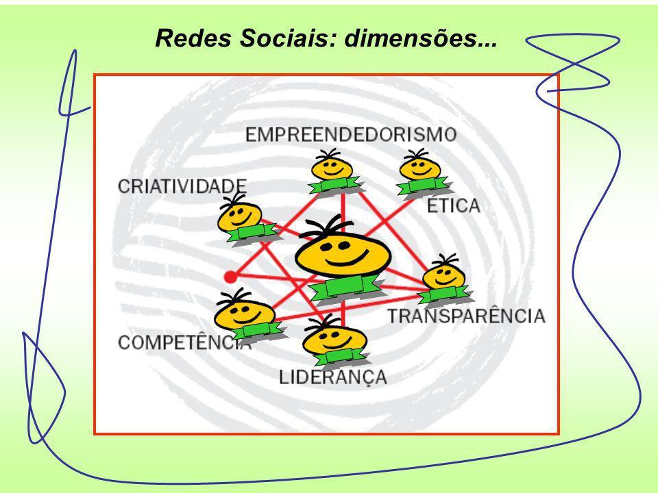 Redes Sociais: componentes...