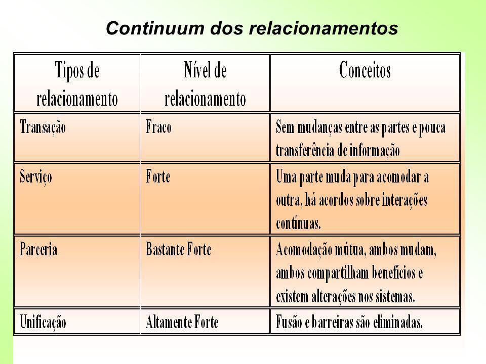 Existe uma bilateralidade importante na rede de relacionamentos: captação e compartilhamento de repertórios.