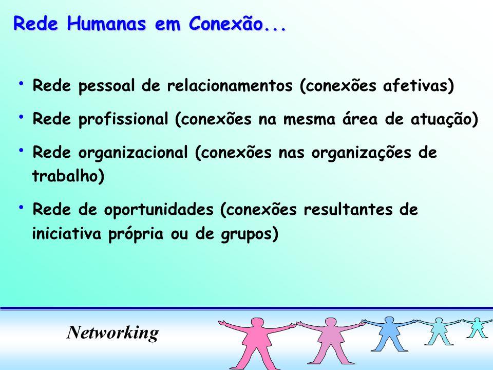Networking Rede pessoal de relacionamentos (conexões afetivas) Rede profissional (conexões na mesma área de atuação) Rede organizacional (conexões nas organizações de trabalho) Rede de oportunidades (conexões resultantes de iniciativa própria ou de grupos) Rede Humanas em Conexão...