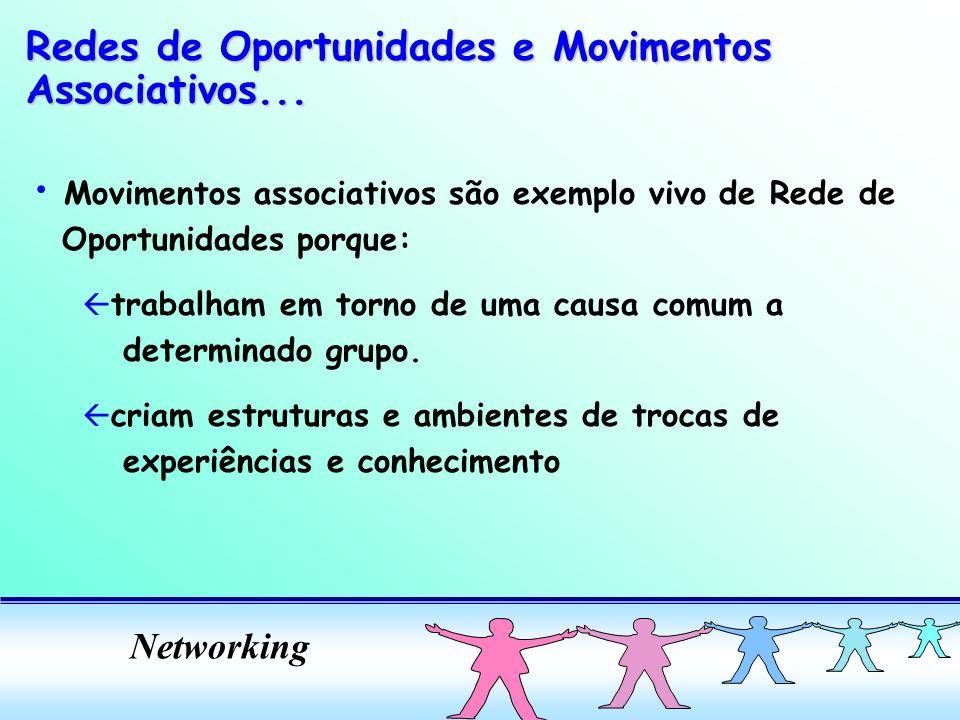 Networking Movimentos associativos são exemplo vivo de Rede de Oportunidades porque: ß trabalham em torno de uma causa comum a determinado grupo.