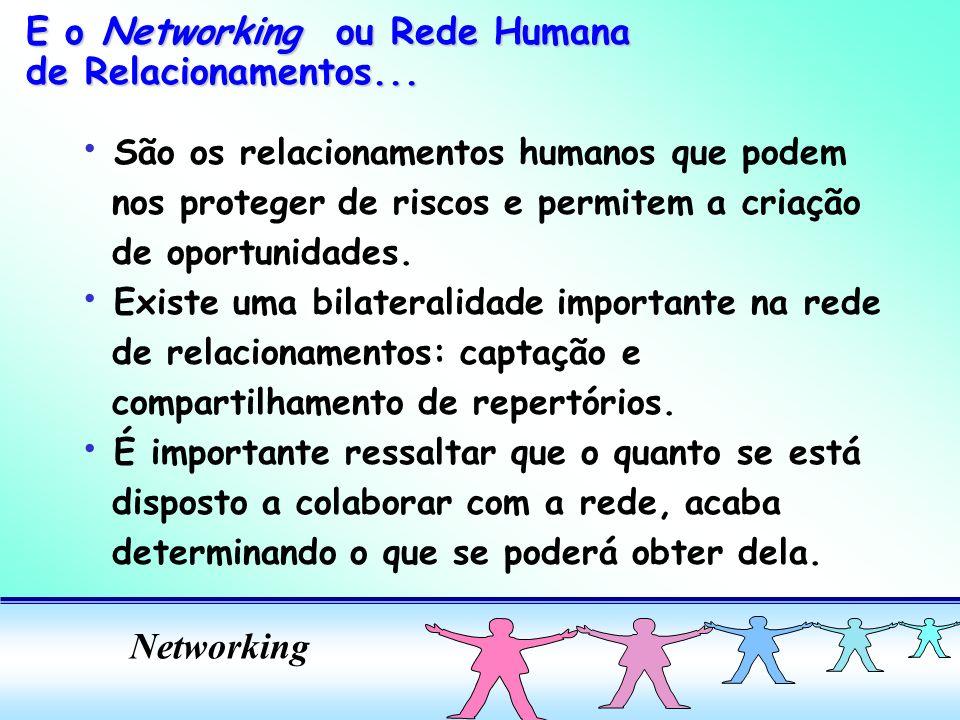 Networking São os relacionamentos humanos que podem nos proteger de riscos e permitem a criação de oportunidades. Existe uma bilateralidade importante