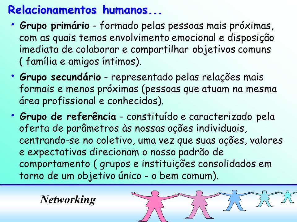 Networking Grupo primário - formado pelas pessoas mais próximas, com as quais temos envolvimento emocional e disposição imediata de colaborar e compartilhar objetivos comuns ( família e amigos íntimos).