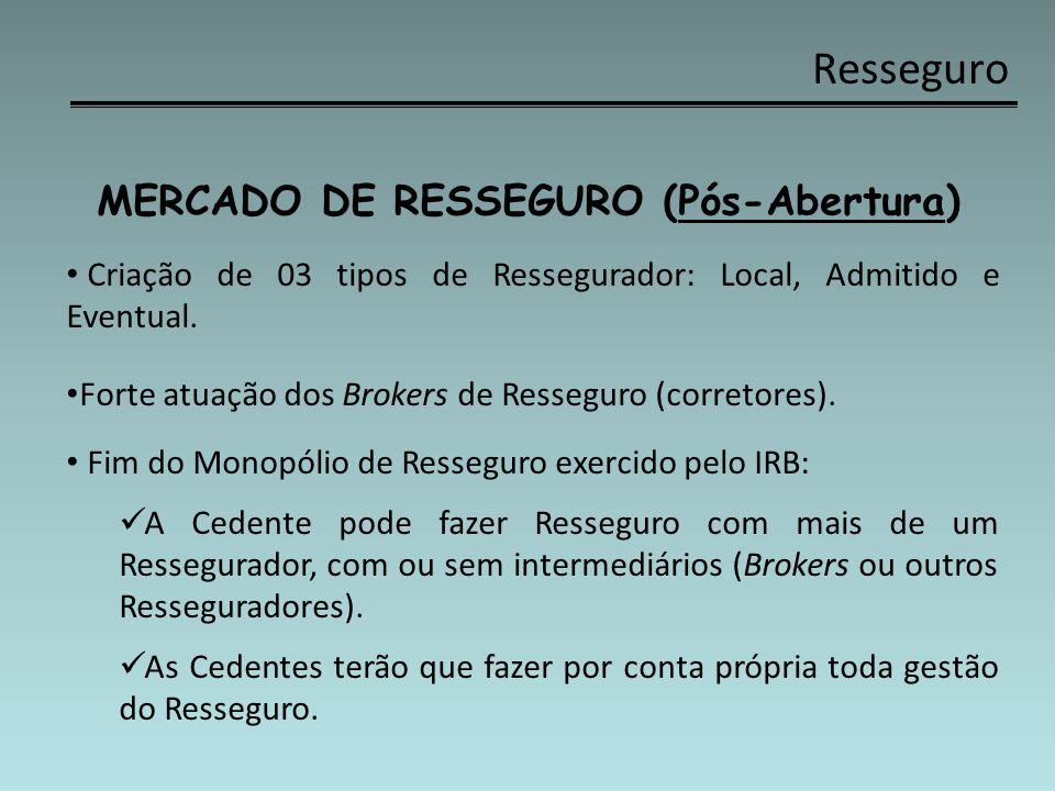 Resseguro MERCADO DE RESSEGURO (Pós-Abertura) Criação de 03 tipos de Ressegurador: Local, Admitido e Eventual. Forte atuação dos Brokers de Resseguro