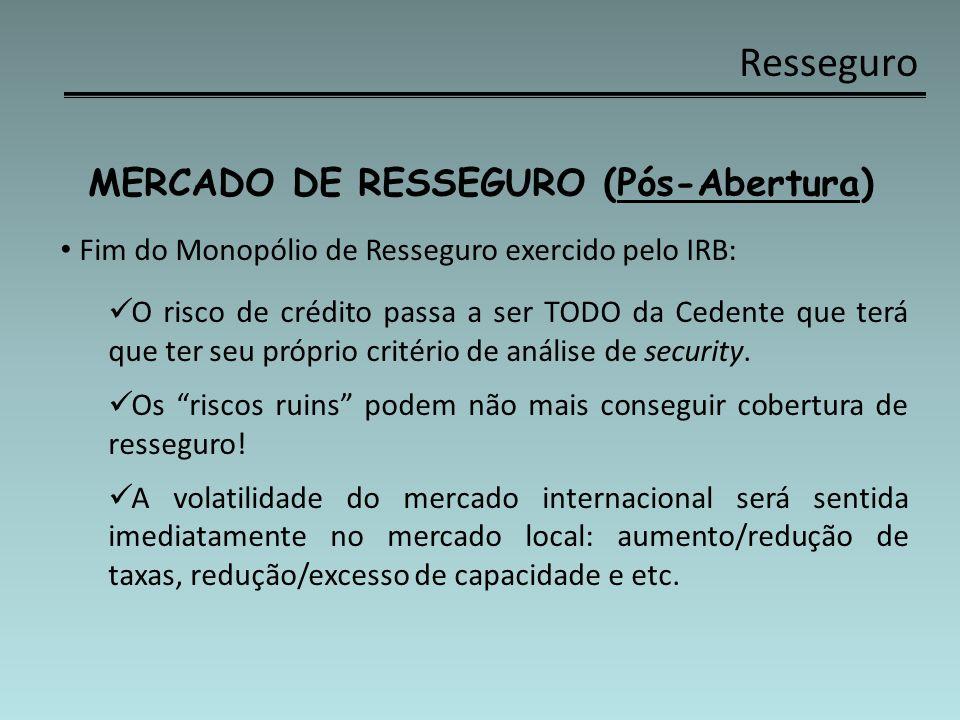 Resseguro MERCADO DE RESSEGURO (Pós-Abertura) Fim do Monopólio de Resseguro exercido pelo IRB: O risco de crédito passa a ser TODO da Cedente que terá
