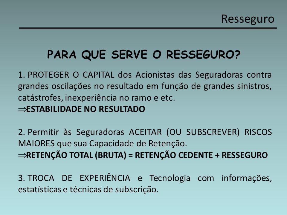 Resseguro MERCADO DE RESSEGURO (Pós-Abertura) Fim do Monopólio de Resseguro exercido pelo IRB: Livre Concorrência: liberdade de precificação e maior disponibilidade de Produtos de Resseguro.
