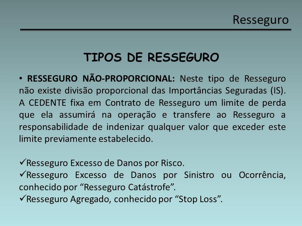 Resseguro TIPOS DE RESSEGURO RESSEGURO NÃO-PROPORCIONAL EXEMPLO: A seguradora CEDENTE fez um contrato de Resseguro Não-Proporcional de R$ 4,0 milhões em excesso a R$ 1,0 milhão (prioridade), por risco.