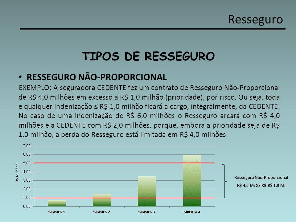Resseguro TIPOS DE RESSEGURO RESSEGURO NÃO-PROPORCIONAL EXEMPLO: A seguradora CEDENTE fez um contrato de Resseguro Não-Proporcional de R$ 4,0 milhões