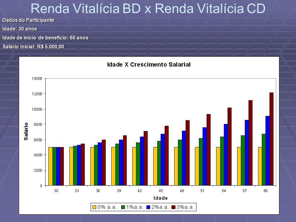 Renda Vitalícia BD x Renda Vitalícia CD Dados do Participante Idade: 30 anos Idade de início de benefício: 60 anos Salário Inicial: R$ 5.000,00