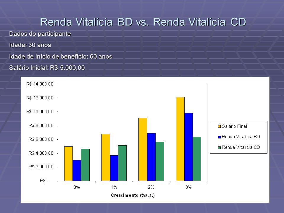 Renda Vitalícia BD vs. Renda Vitalícia CD Renda Vitalícia BD vs. Renda Vitalícia CD Dados do participante Dados do participante Idade: 30 anos Idade: