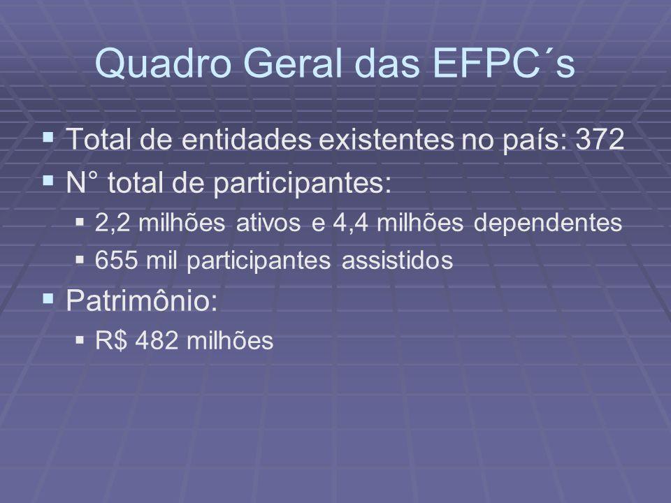 Quadro Geral das EFPC´s Total de entidades existentes no país: 372 N° total de participantes: 2,2 milhões ativos e 4,4 milhões dependentes 655 mil par