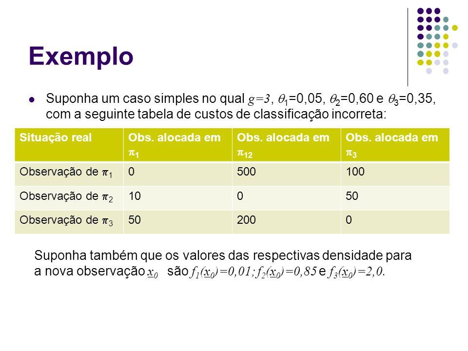 Exemplo Suponha um caso simples no qual g=3, 1 =0,05, 2 =0,60 e 3 =0,35, com a seguinte tabela de custos de classificação incorreta: Situação realObs.