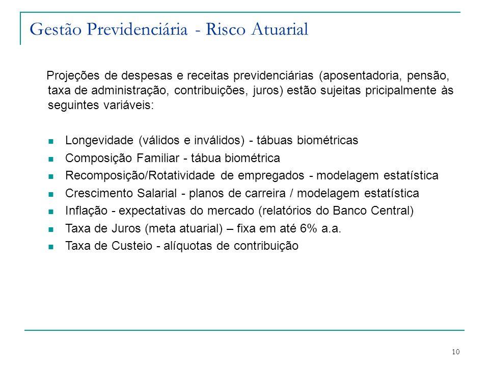 10 Gestão Previdenciária - Risco Atuarial Projeções de despesas e receitas previdenciárias (aposentadoria, pensão, taxa de administração, contribuiçõe
