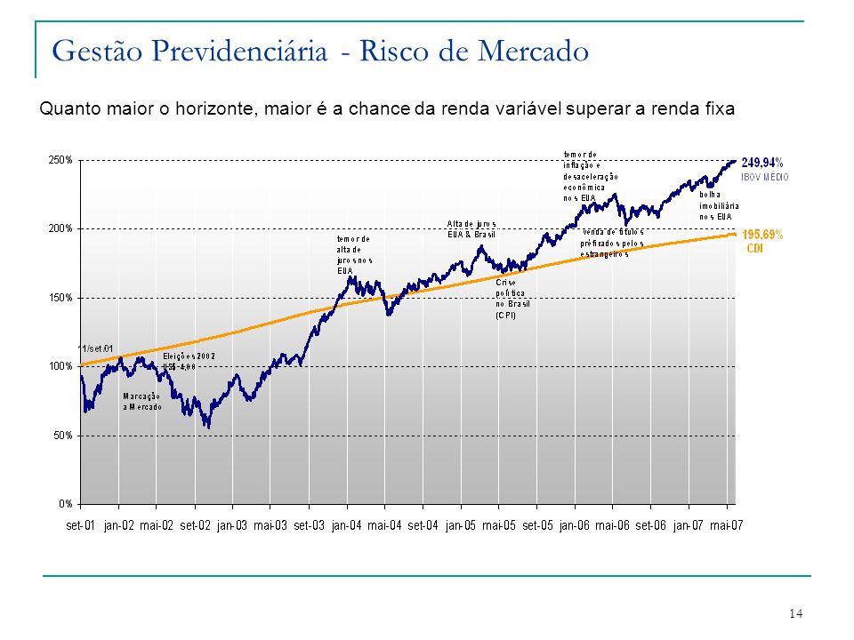 14 Gestão Previdenciária - Risco de Mercado Quanto maior o horizonte, maior é a chance da renda variável superar a renda fixa